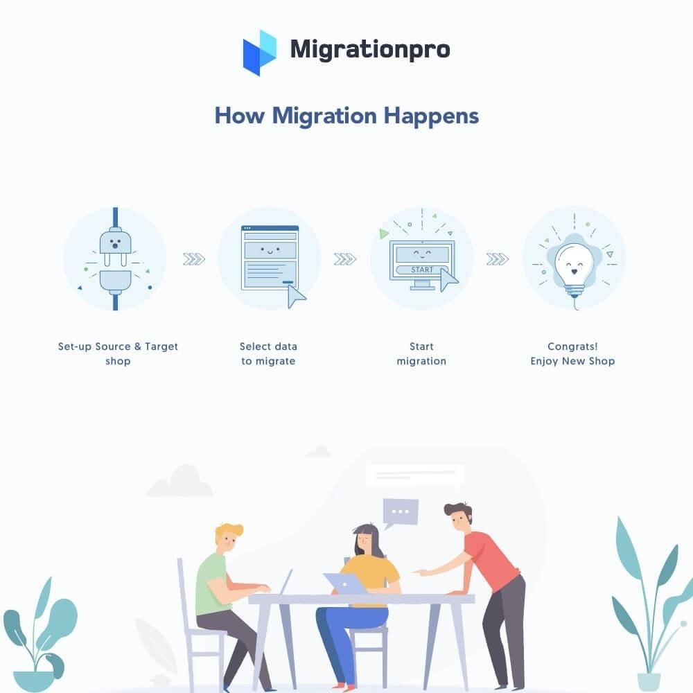 MigrationPro WooCommerce to PrestaShop Migration Tool Module 6 - دانلود افزونه پرستاشاپ MigrationPro - انتقال سایت از ووکامرس به پرستاشاپ